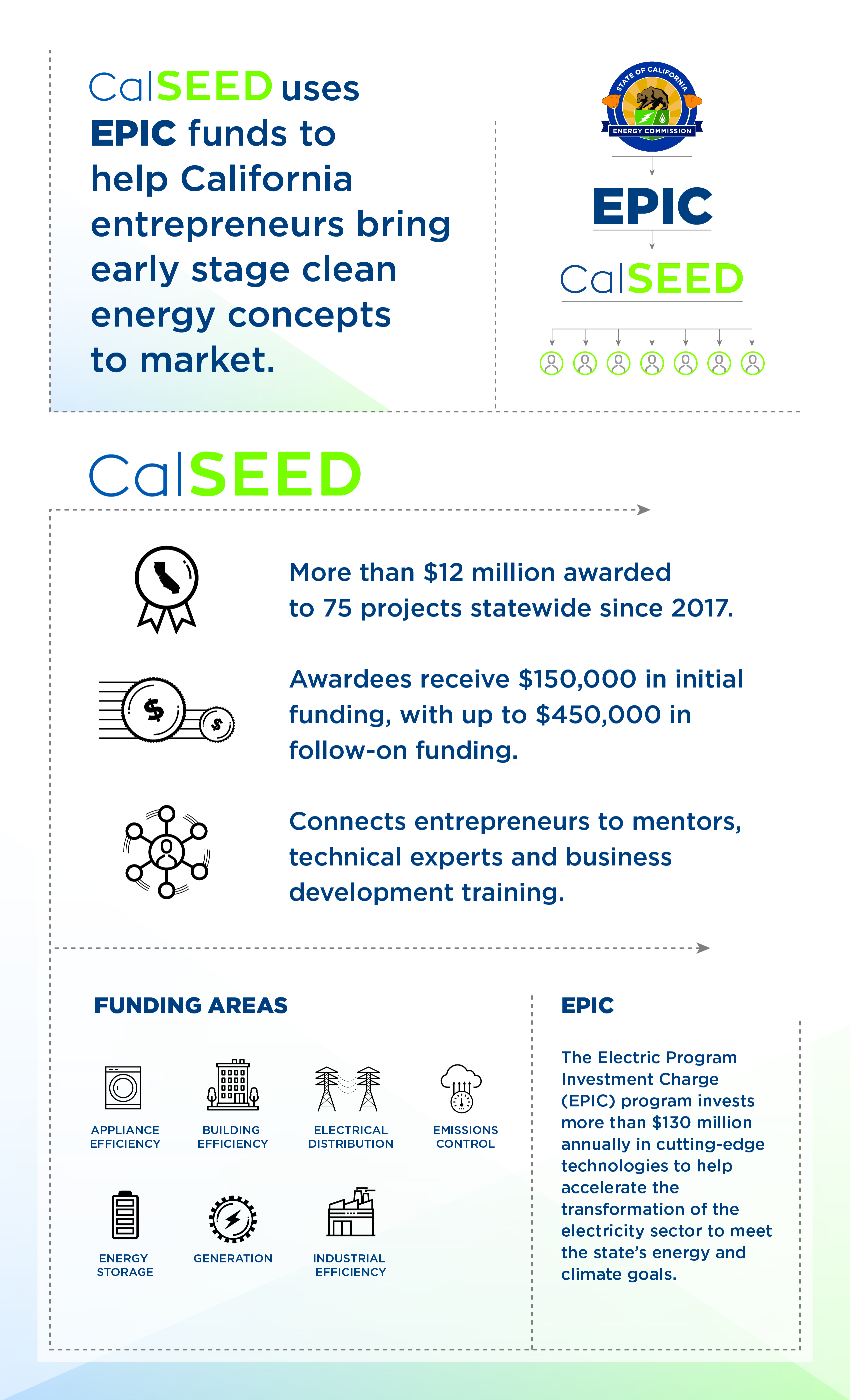 raphic on how CalSEED uses EPIC funds to help California entrepreneurs bring early stage clean energy concepts to market.