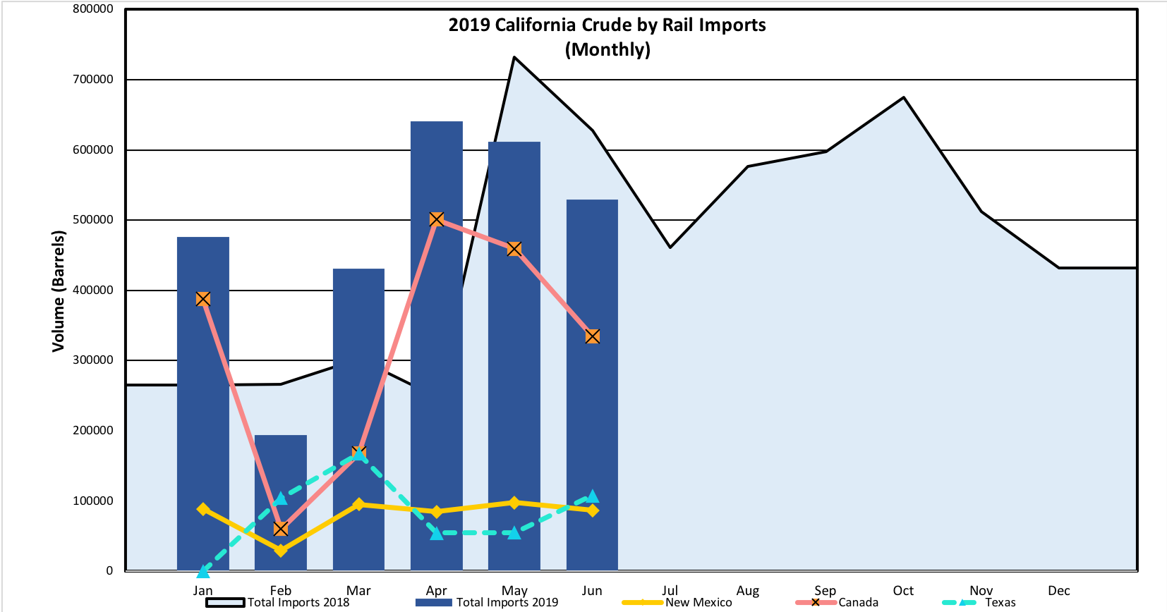 Graph of crude by rail numbers