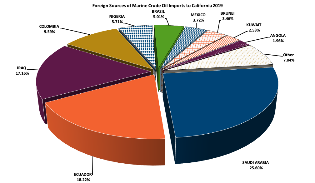 Graph of Foreign Sources of Marnine Crude Oil Imports to California 2018, Values are shown in tabel below.