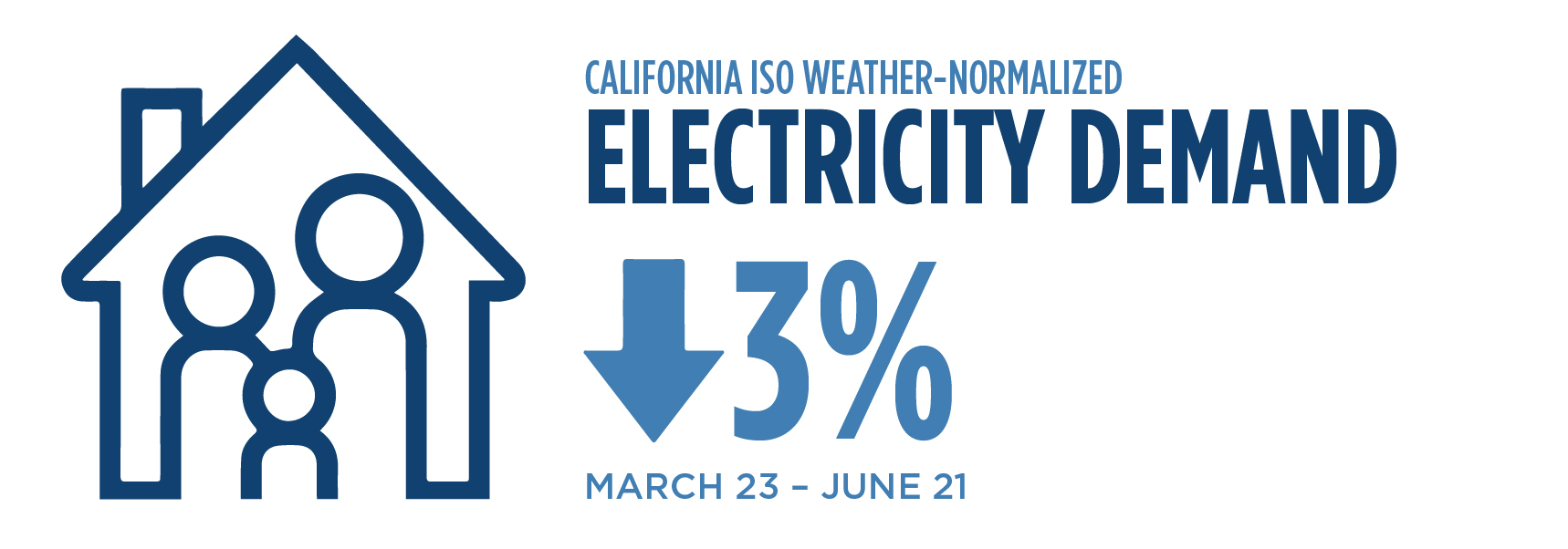Infographic showing the demand for energy is down in California by 3% from late March to Late June.