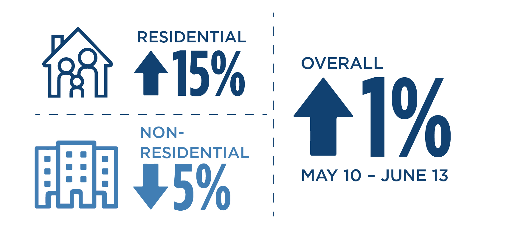 Infographic showing an increase of residential demand by 15% and a decrease of non-residential demand by 5% since the stay-at-home order in California from Late March - Mid May. And from Mid May – Mid June an overall 1% increase in electricity consumption.