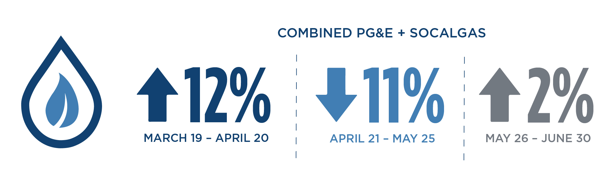 Infographic showing the increase of natural gas demand by 12% in Late March - Mid April, dropped 11% in Late April - May during the stay-at-home order and was up 2% Late May through June.