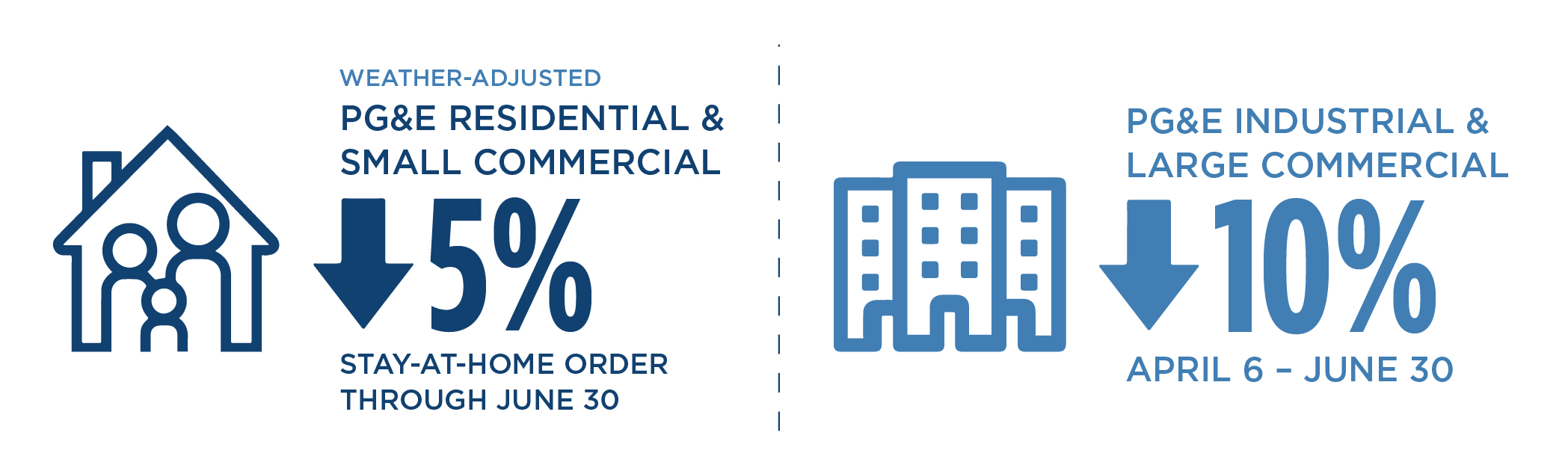 Infographic showing the decline of PG&E Residential & Small Commercial demand by 5% and Industrial & Large Commercial demand by 10% during the stay-at-home order through June.