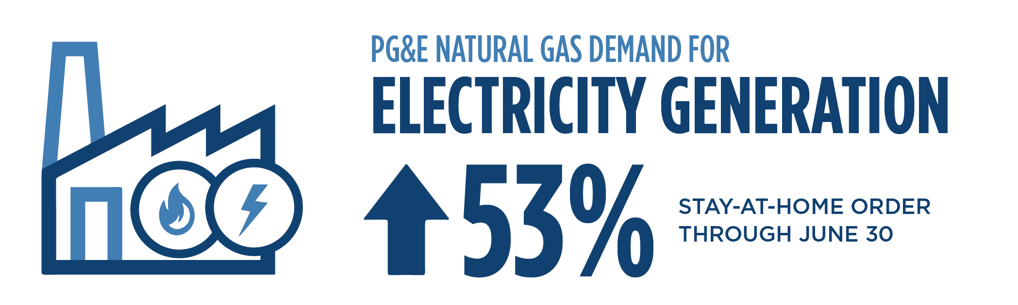 Infographic showing the increase of natural gas demand for electric generation by 53% due to hotter weather and lower hydroelectric resources during the stay-at-home order through June.