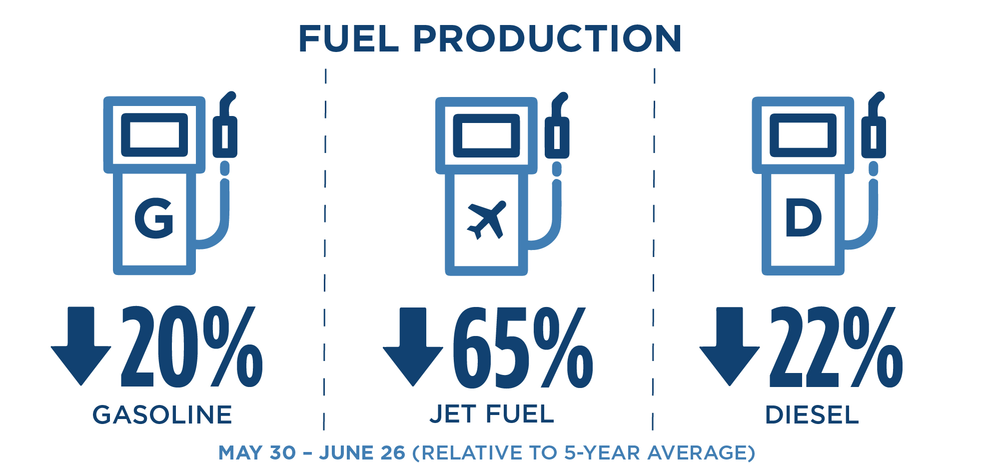 Infographic showing the decline of California Transportation fuel production from Late May – Late June. Gasoline production declined by 20%, Jet Fuel production by 65%, and Diesel production by 22%.