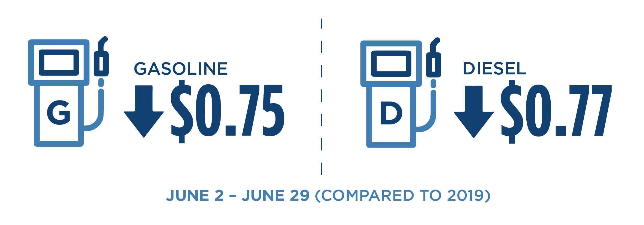 Infographic showing the decline in California Transportation fuels. From Early June to Late June, Gasoline prices were down $0.75 and Diesel prices were down $0.77.