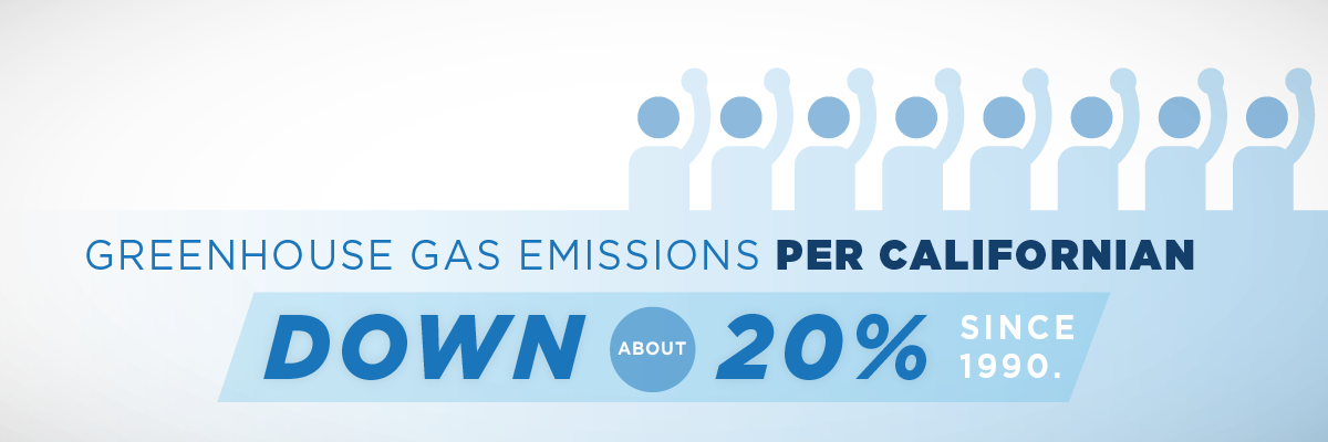 Greenhouse Gas Emissions Per Californian Down About 20% since 1990.
