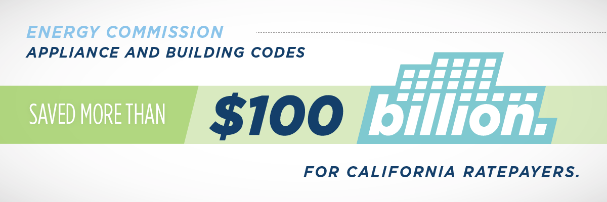 Energy Commission Appliance and Building Codes saved more than $100 billion for California Ratepayers