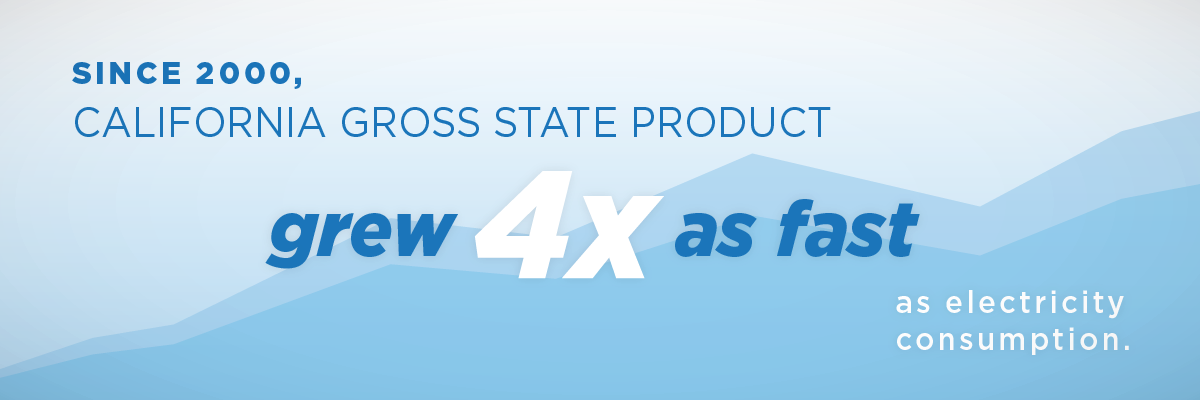 Since 2000, California gross state product grew 4 times as fast as electricity consumption.