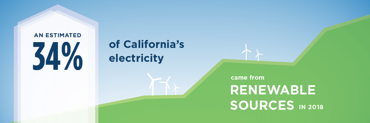 An estimated thirty-four percentage of California's electricity came from Renewable Sources in 2018.