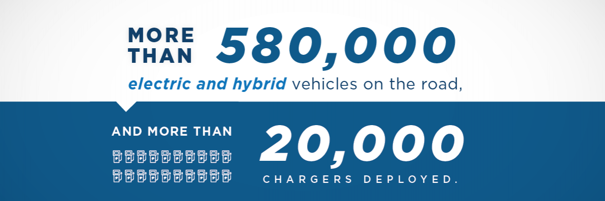 More than 580,000 electric and hyrid vehicles on the road and more than 20,000 chargers deployed.