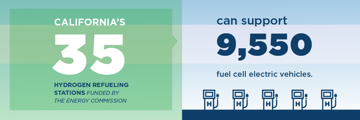 California's thirty five hydrogen refueling stations funded by the Energy Commission can support 9,550 fuel cell electric vehicles.