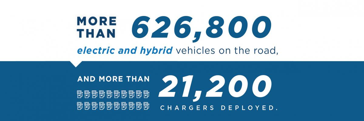 More than 626,000 electric and hybrid vehicles on the road, and more than 21,000 chargers deployed.