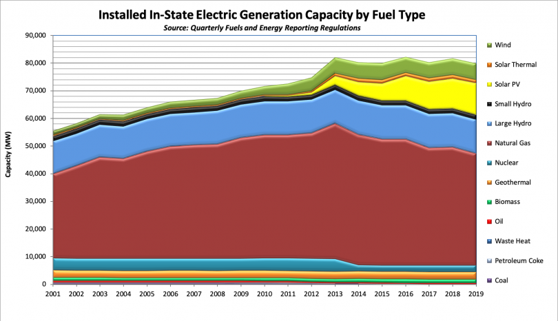 graph of Installed In-State Electric Generation Capacity by Fuel Type (MW)