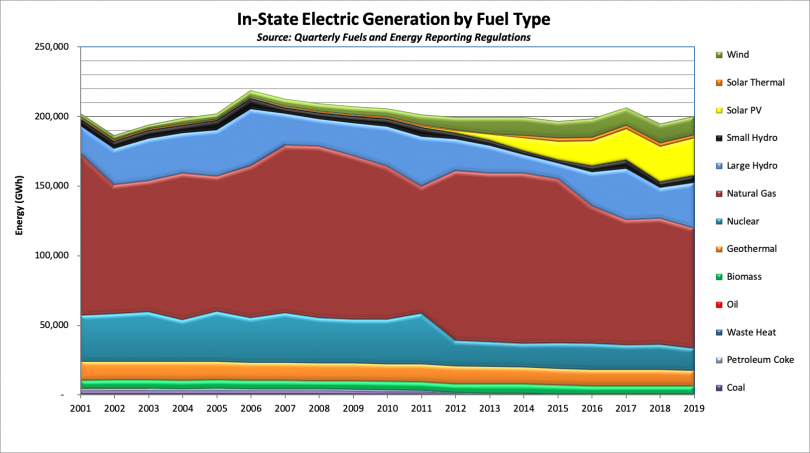 Graph of In-State Electric Generation by Fuel Type (GWh)