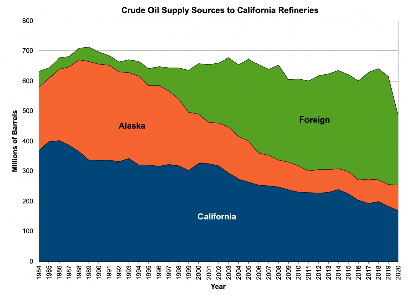 Graph of Crude Oil Supply Source to California Refineries