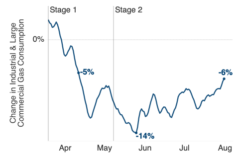 Chart of the percentage change in the two-week rolling average of PG&E's industrial gas demand since the stay-at-home order. Demand falls immediately following the order to a minimum of 14 percent below in mid-May, then rebounds to just 6 percent below by the end of July.