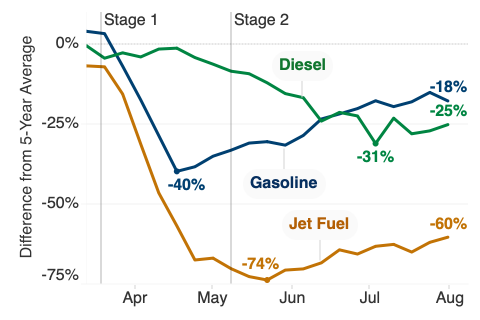Chart of percentage change in the four-week rolling average of net production for gasoline, diesel, and jet fuel from the five-year historical average. Gasoline steadily increasing from 40 percent below to 18 percent below. Diesel appears to be stabilizing around 25–30 percent below after slowly decreasing from the historical average. Jet fuel is was down 74% in May, but has recovered slightly to 60 percent below.