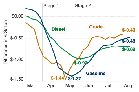 Chart of weekly fuel prices relative to 2019. Crude oil has recovered to $0.40 per gallon below from $1.44 below in late April. Gasoline has recovered to $0.48 below from $1.37 below in early May. Diesel has recovered to $0.69 below from $0.97 below in May.